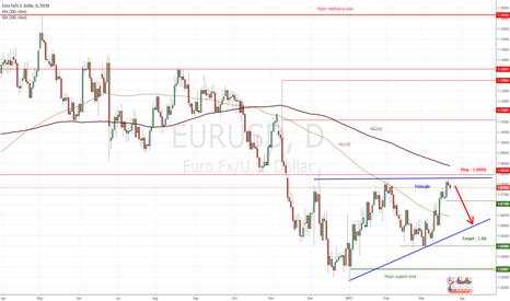 EURUSD: EURUSD : Short inside a continuation triangle