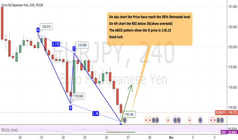 EURJPY: EURJPY The ABCD pattern show the D price is 118.15