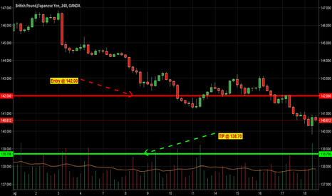 GBPJPY: GBPJPY Short for 330
