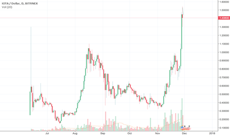 IOTUSD: Iota Rising - HODL - Buy and Hold