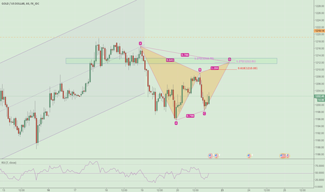 XAUUSD: Potential bearish Gartley in GOLD 1H