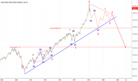 DJI: Dowjones index long term