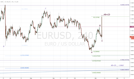 EURUSD: EURUSD ABCD post election rally targets new lows