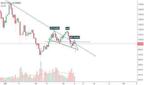 BTCUSDT: $BTC is dying for time #56631566