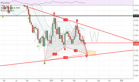 XAGUSD: silver,long at 14.5-15