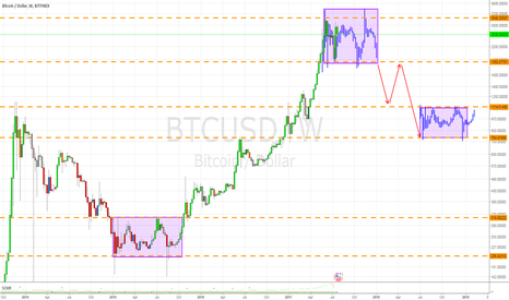 BTCUSD: #SevenFiddy for The Bombo