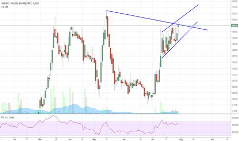JSLHISAR: Jindal Steel (Hisar) . Breakout coming soon !!