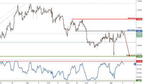 USDCHF: USDCHF right on major resistance, time to sell