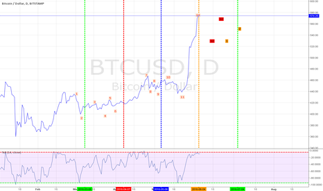 BTCUSD: Lunar lines:) MP 12 points. 2 turning points estimate.