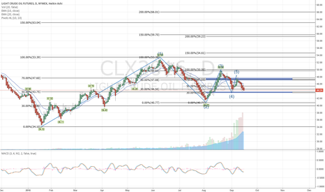 CLX2016: Crude Oil looking for direction.