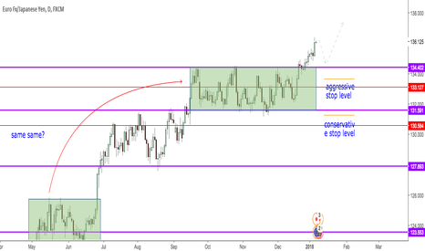 EURJPY: EURJPY: Range break trade in Fundamental Direction