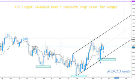AUDCAD: Is AUD/CAD in a Long-term Bullish Channel?