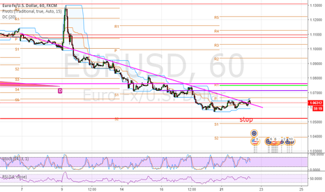 EURUSD: Eurusd above trendline.  Good entry to trend.