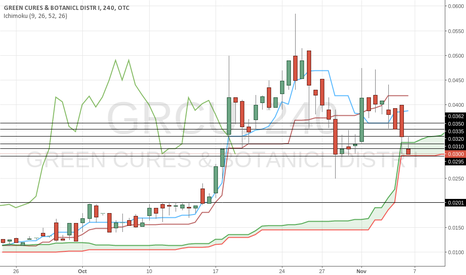 GRCU: If price gets under 0.0295 then that'd be bearish confirmation