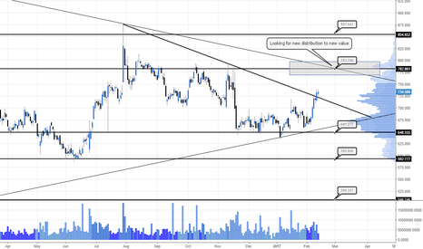 RR.: Looking for prices to move higher #RR #FTSE #UKSHARES