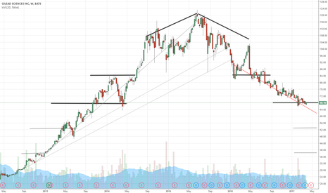GILD: Gilead head and shoulders pattern.