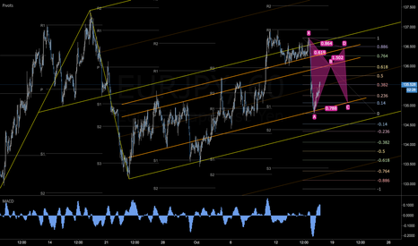 EURJPY: Possible Gartley forming on EURJPY