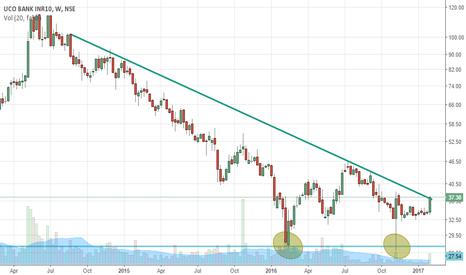 UCOBANK: UCO Bank - Falling Trendline breakout and double bottom