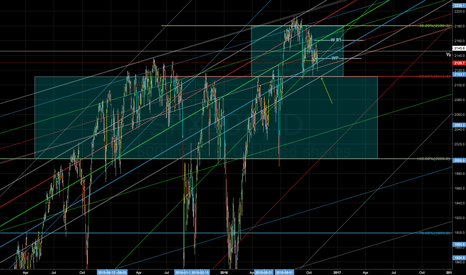 SPX500: Could see another attempt to 2111.4 level