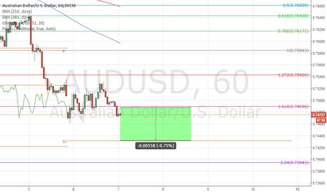 AUDUSD: Is the market still weak?