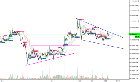 MTLBTC: Falling Wedge breakout on MTL