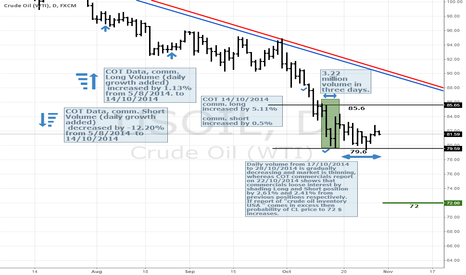 USOIL: Crude Cant find floor and sinking