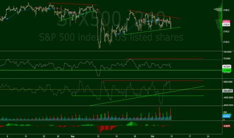 SPX500: S&P 500 Analysis 08/10/2016