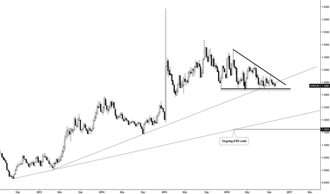CHFAUD: 11 Months Descending Triangle