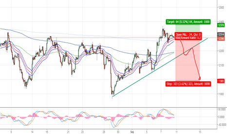 GER30: Sell Dax