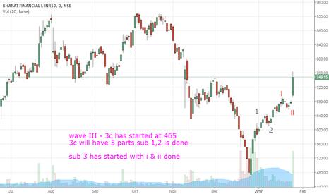 BHARATFIN: Wave III - 3c has started - Go LONG !!