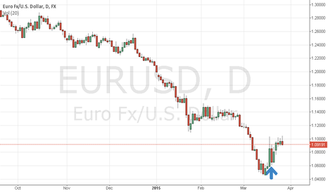 EURUSD: Dominant Sentiment Cycle Bottom in EUR/USD