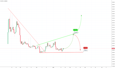 MTLBTC: Mtl going to the upside (  120% profits potential )