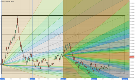 DXY: DXY 40 and 20 Year Speed Resistance Study