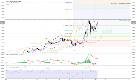 IOTUSD: Trading idea for IOTA/USD LONG - Current price 1.476 USD