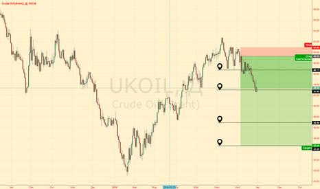 UKOIL: UKOIL. Отчет по сделке. Ориентиры и отчетность СОТ.