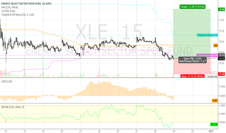 XLE: long XLE @ 15 min @ trading capability for this 52nd week `16
