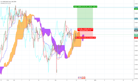 USDCHF: USD/CHF Long Ichimoku Trade Idea
