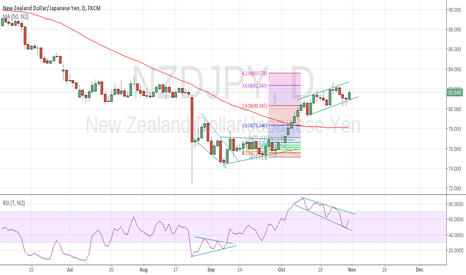 NZDJPY: breakout and fab ret is really awesome