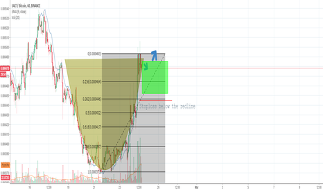 SALTBTC: Salt Possible Cup and Handle