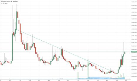 BLKBTC: trend breakout blk