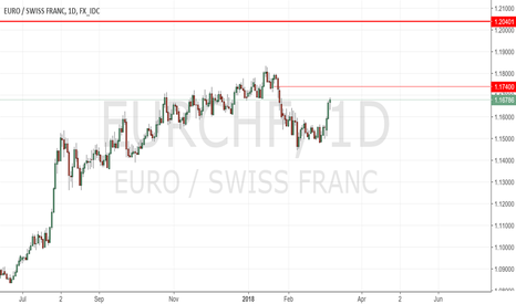 EURCHF: Some sellers may exercise shorts