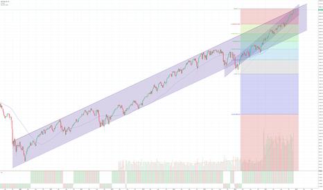 SPX: S&P incrocio con 2 Trendline importanti!!!!