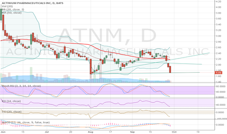 ATNM: Current chart, Stoch buy, oversold, looming crossover.