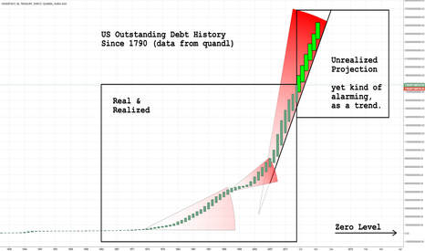 TREASURY_DIRECT/USDEBTOUT: Unrealized Projection of the US Outstanding Debt History (alarm)
