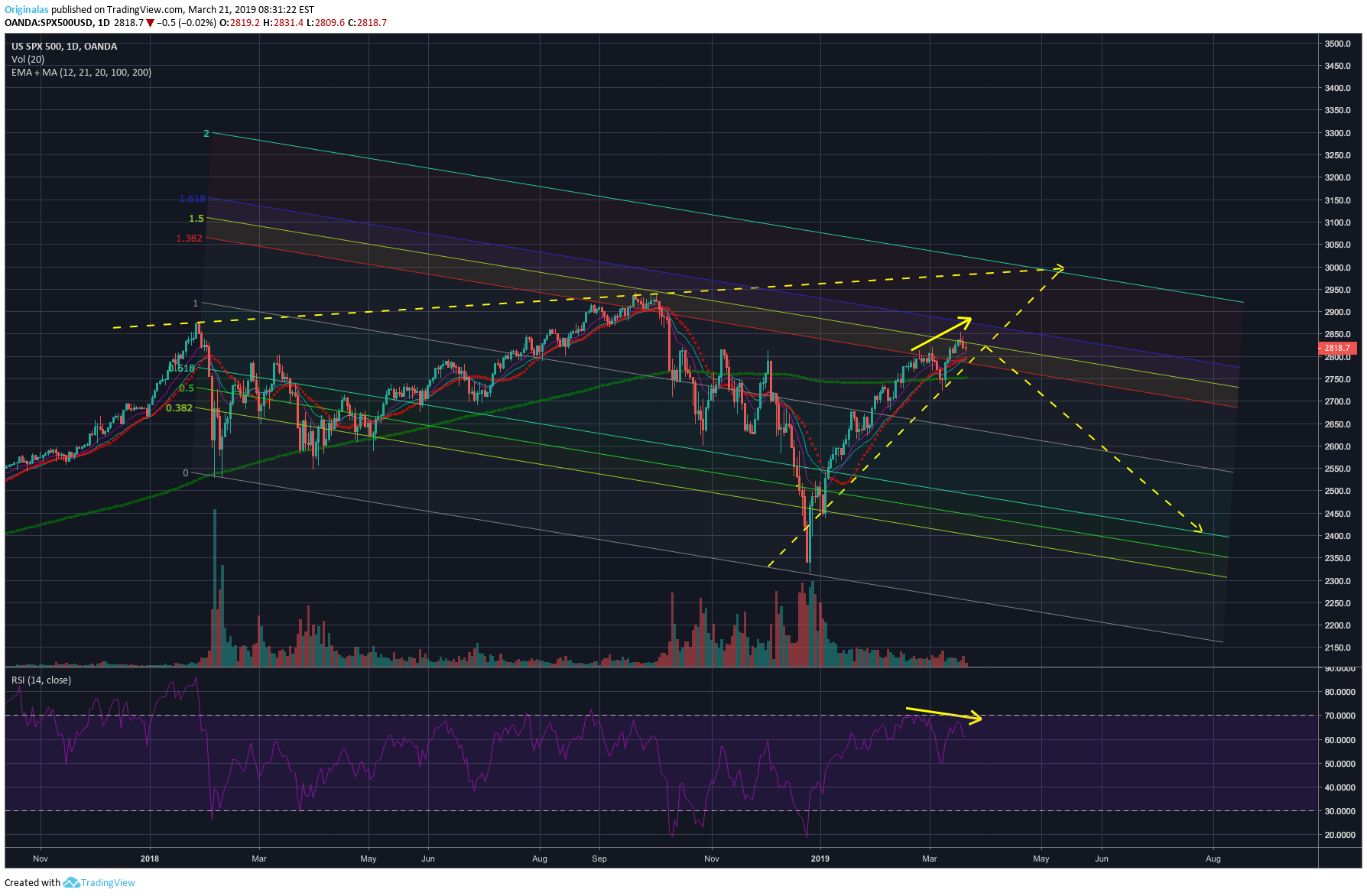 SPX500 for OANDA:SPX500USD by Originalas — TradingView
