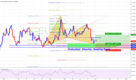 EURUSD: Potential Ghartly Buying zone