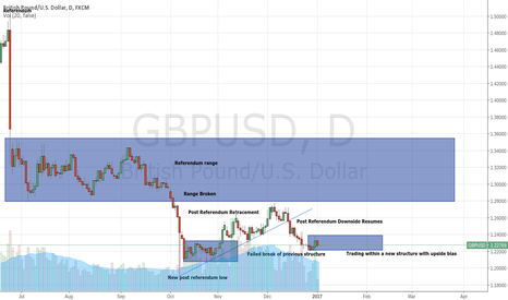 GBPUSD: GBPUSD - Downside Likely To Persist
