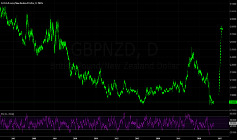 GBPNZD: Longer-Term Upside Potential