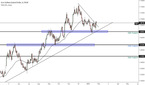 EURNZD: POSSIBLE LONG ON EURNZD