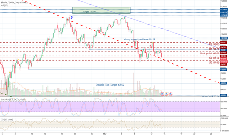 BTCUSD: Will BTCUSD break out of the sideways trend today?